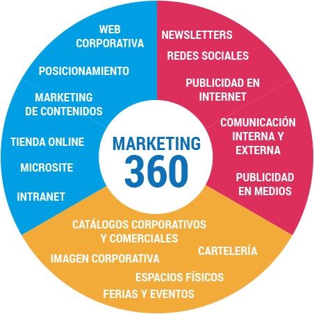 Diseño estrategia Marketing