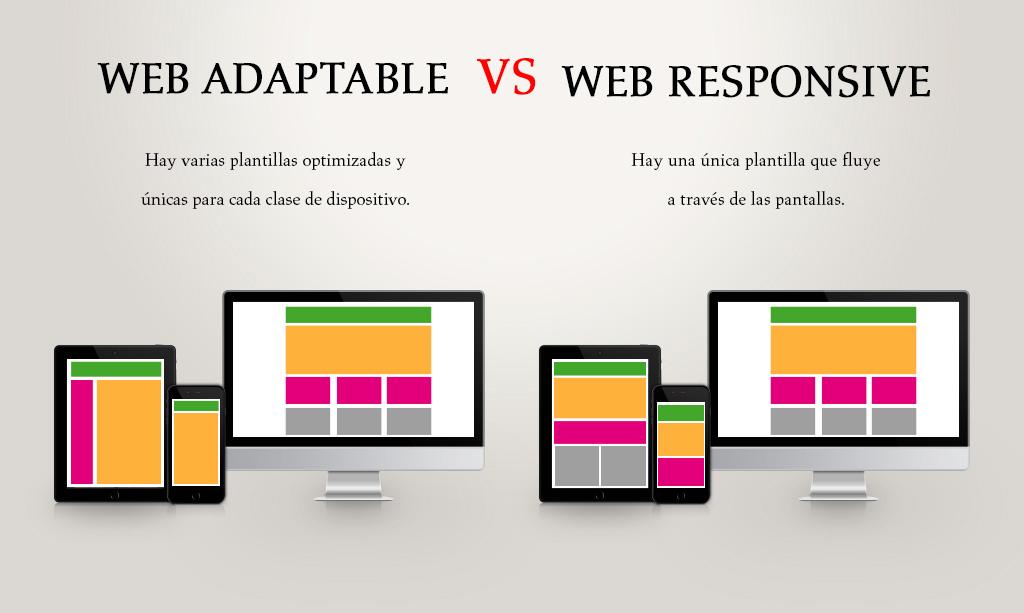 Web Responsive vs Adaptive ¿Cuál es la diferencia? | NavarraWeb