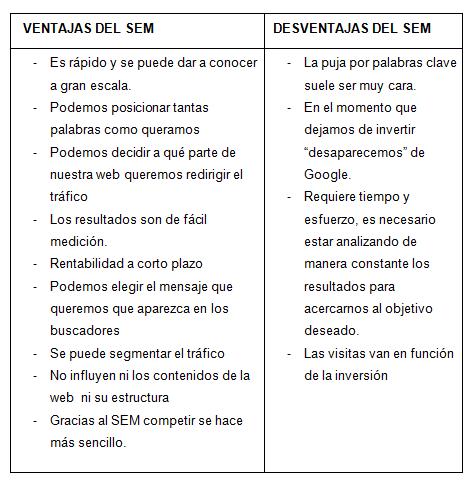CUADRO VENTAJAS Y DESVENTAJAS SEM